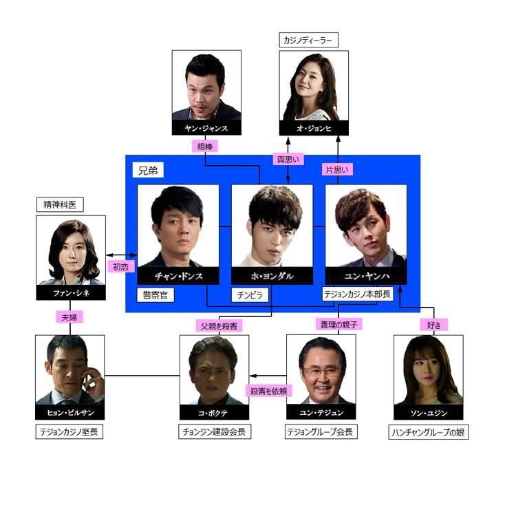 トライアングル相関図.jpg