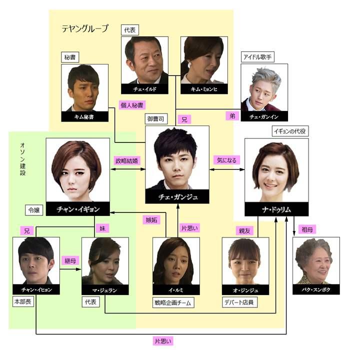 百年の花嫁相関図.jpg